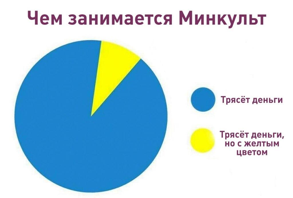 также но другого цвета, тоже но другого цвета, то же самое но другого цвета, то же самое но желтого цвета, то же самое но синего цвета, то же самое но красного цвета, мем с диаграммами, диаграмма мем, мем диаграма, диаграма мем, тоже нет но синего цвета, тоже нет, но желтого цвета, тоже нет но красного цвета