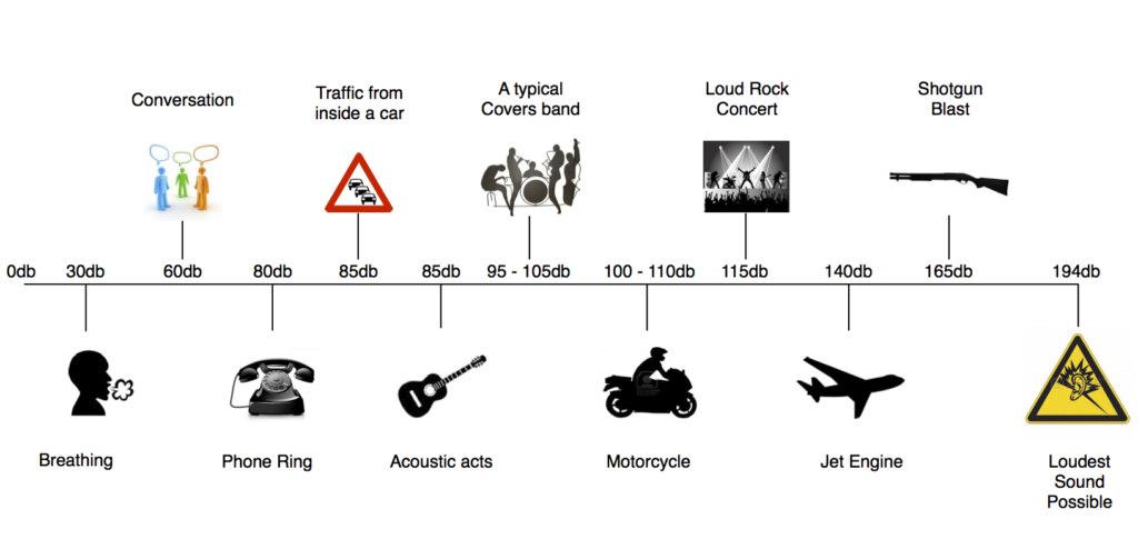 шкала громкости оригинал мема
