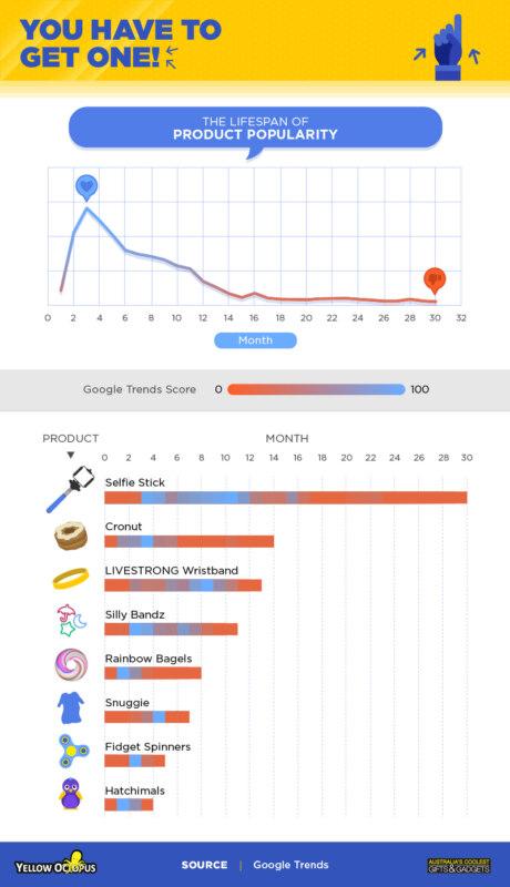 гугл тренды, google trends, самые популярные тренды, самые популярные видео, самые популярные приложения, самые популярные мемы, исследование google trends
