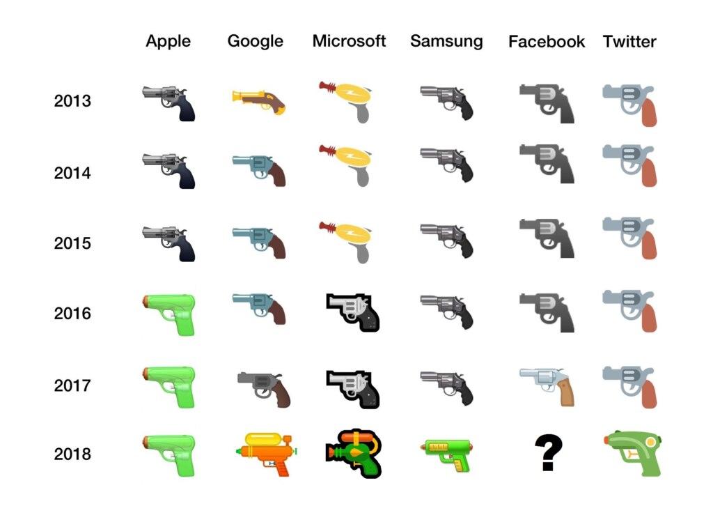 Эмодзи с пистолетом