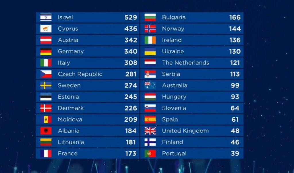 евровидение 2018 результаты