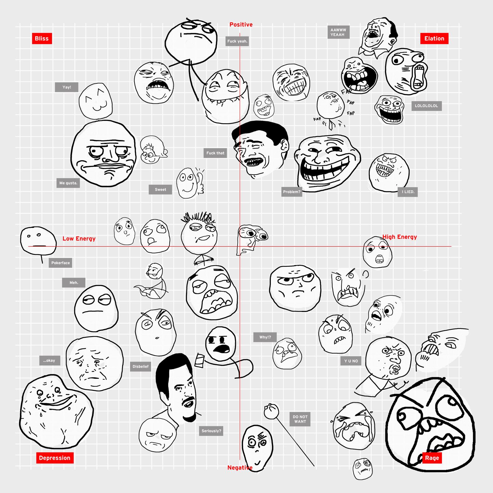 rage comics, мемы с лицами, мемы с круглыми лицами, покерфейс и другие лица, фейсы мемы,